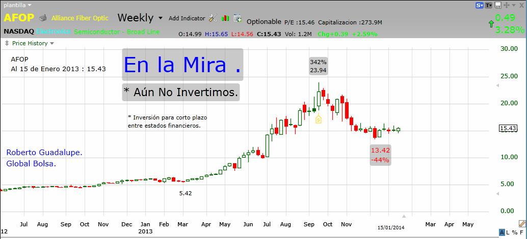 http://www.global-bolsa.com/index.php/articulos/item/1655-afop-nasdaq-en-la-mira-por-roberto-guadalupe