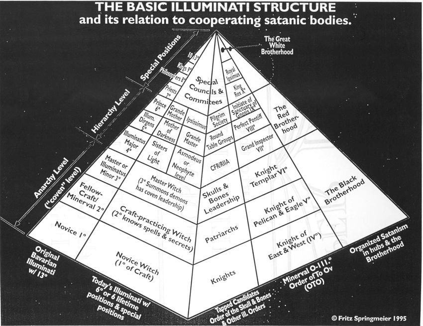 Illuminati Pyramid Structure