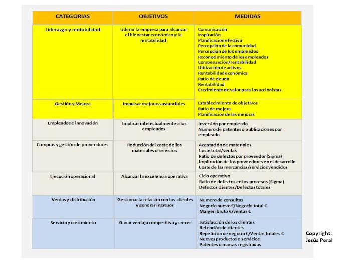 ESQUEMA 41. Las medidas del cuadro de mando con Six Sigma