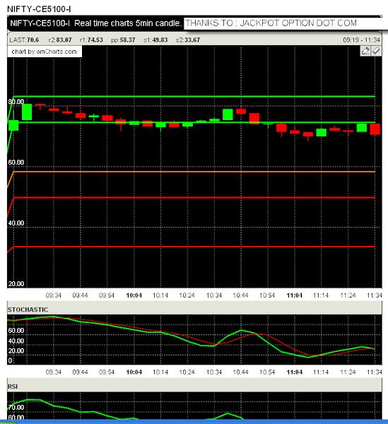 Nifty option trading tool