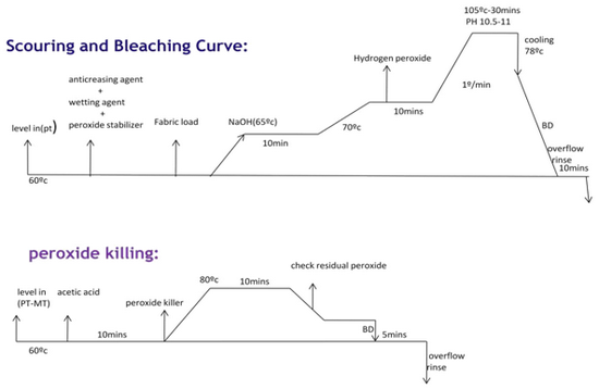 Flow Chart of Pretreatment Process of Wet Processing
