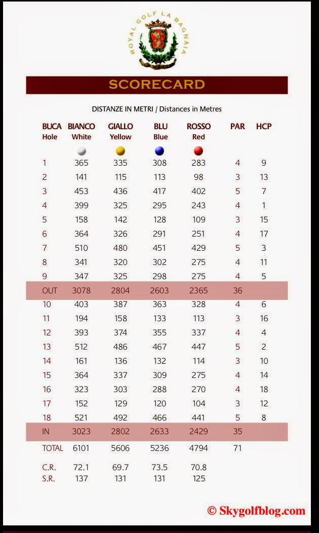 La Bagnaia Golf Scorecard