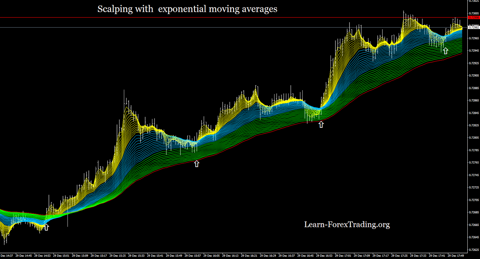Exponential moving average forex strategy