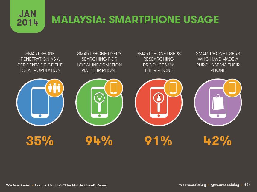 Malaysia smartphone usage