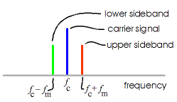 output spectrum of modulation