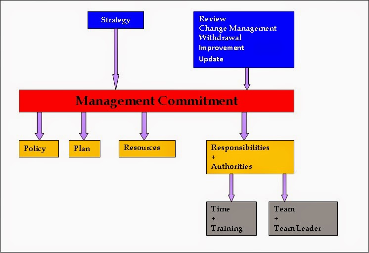 Iso 22000 resource center iso 22000 top management