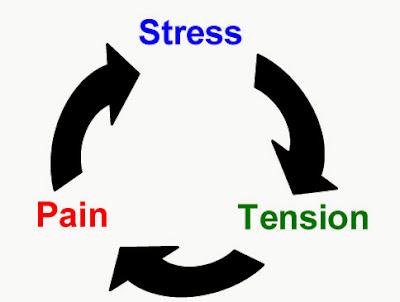 तनाव क्या है?