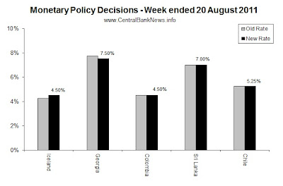 monetarypolicyrates-20Aug2011.jpg
