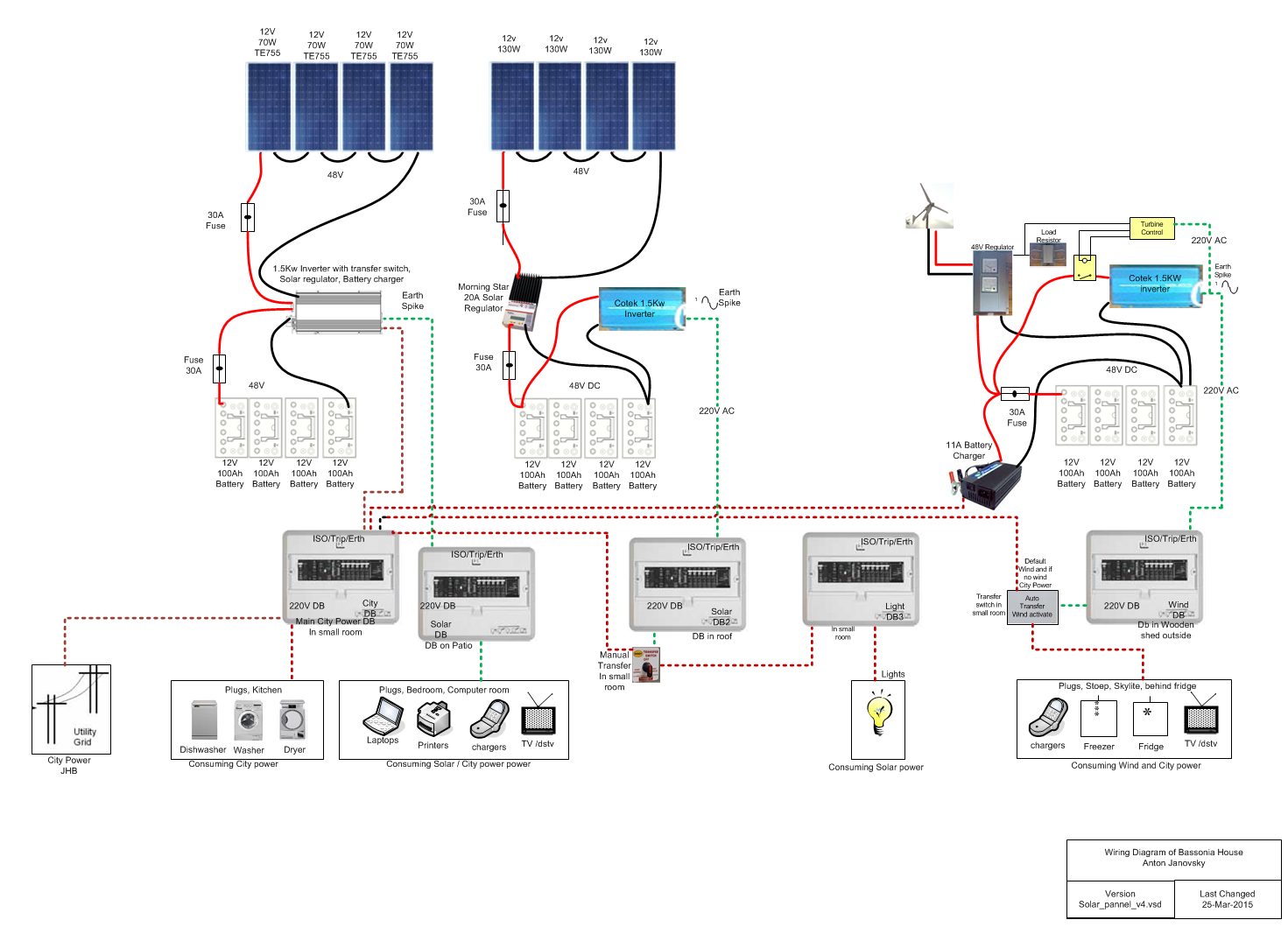 Cotek Inverter Wiring Diagram : Anton janovsky kw wind turbine in bassonia johannesburg