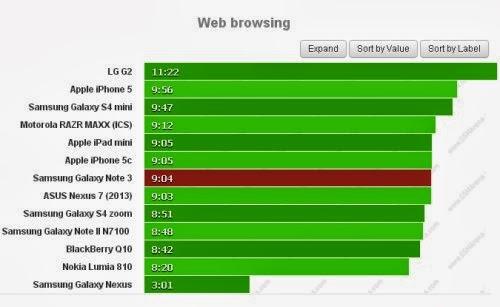 Se volete navigare sul web il Note 3, il phablet di terza generazione di Samsung, vi garantisce un autonomia di 9 ore