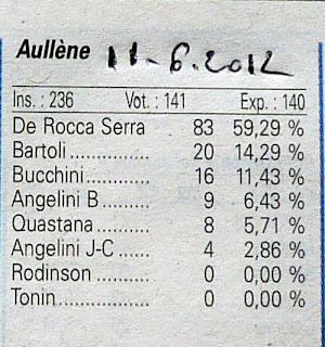 Aullène 1er tour législatives 2012