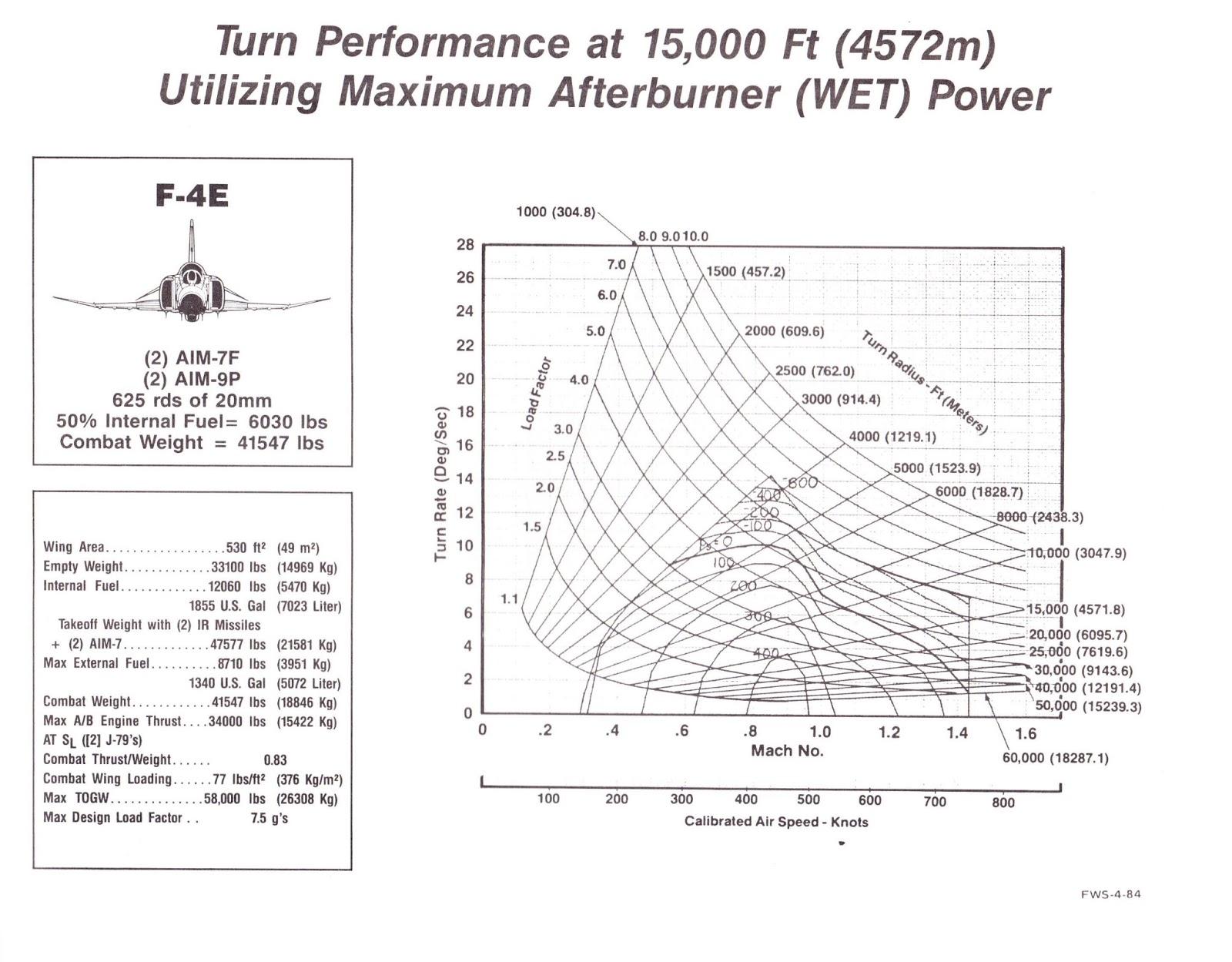 F 16 Vs 4e Turning Radius Aviation F18 Jet Engine Diagram 4