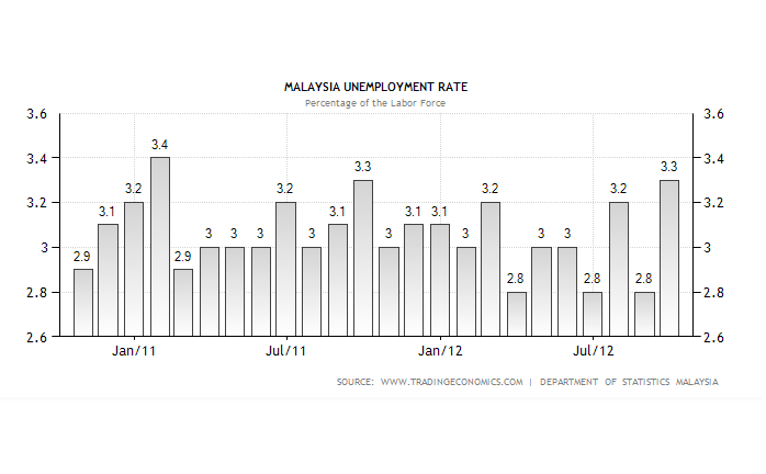 malaysias unemployment rates Facts and statistics about the unemployment rate of malaysia updated as of  2018.