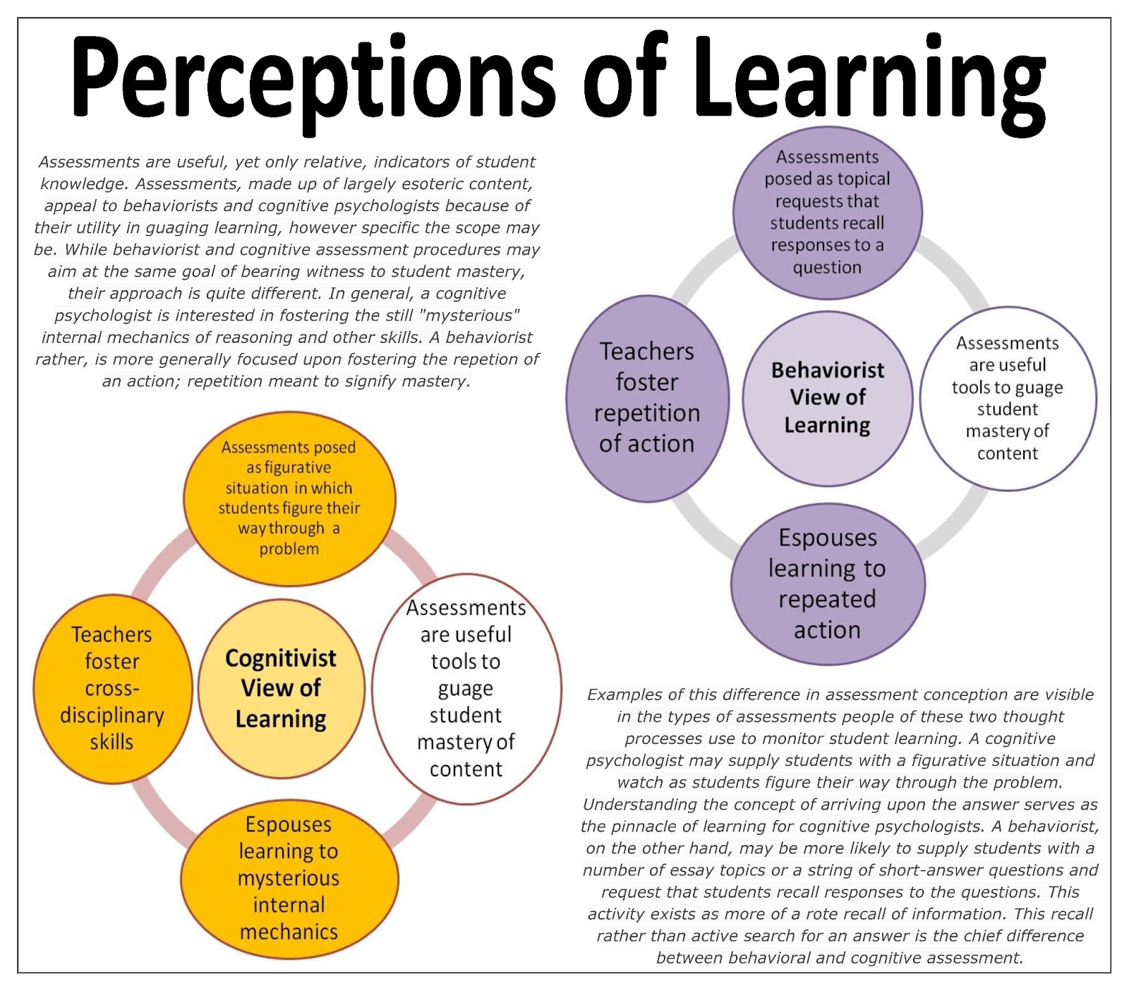perceptions about groups An investigation into students' perceptions of group assignments yongmei bentley & shamim warwick, business school, university of bedfordshire the collection of student feedback is a central strategy to monitor the effectiveness of teaching and learning at educational institutions (meyer, 2010.