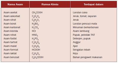 tabel senyawa asam