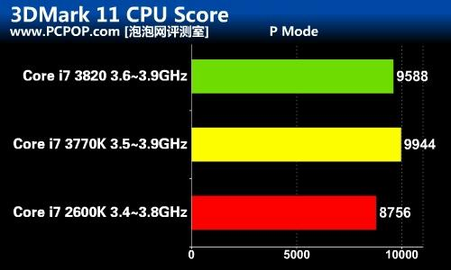 core i7 3770k vs i7 2600k vs i7 3820 first ivy bridge benchmarks guru of high tech. Black Bedroom Furniture Sets. Home Design Ideas