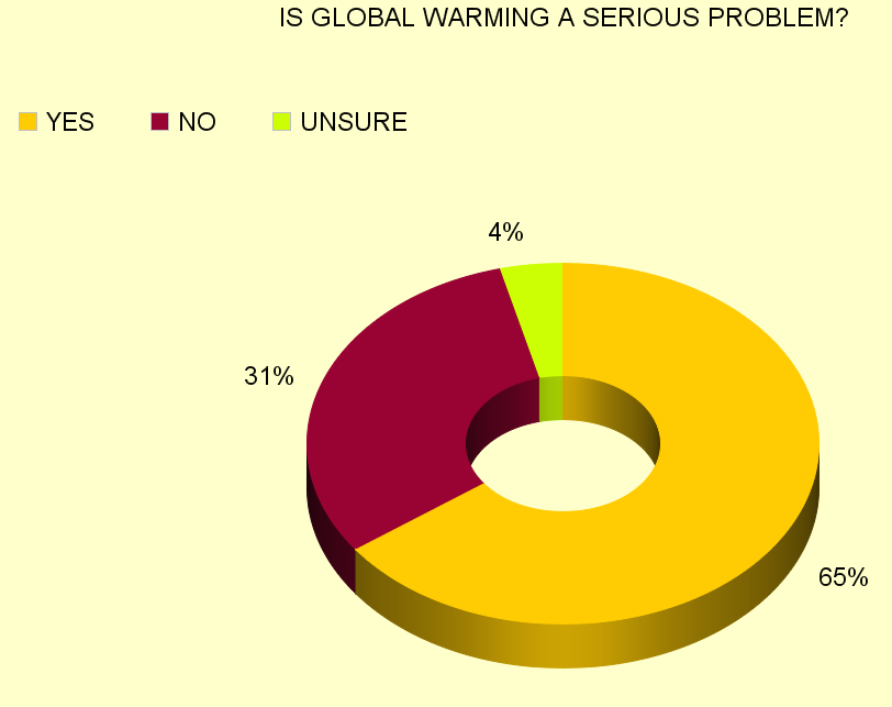 global warming is it a serious Climate change impacts nature and people explore the most dangerous  consequences of climate change like higher temperatures and changing  landscape.