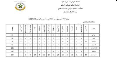 توزيع الخريجين على النيابات بجهة مراكش تانسيفت الحوز حسب الأسلاك والمواد