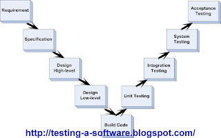 software testing in v model