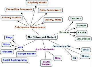 the networked student