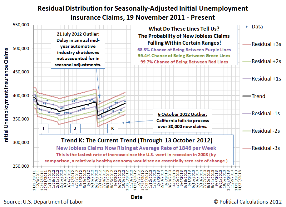 Residual Distribution for Seasonally-Adjusted Initial Unemployment Insurance Claims, 19 November 2011 - 13 October 2012