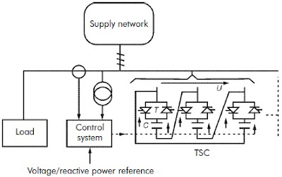 Thyristor-switched Capacitors (TSC)