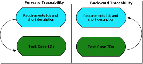 Traceability Matrix In Software Testing With Example Template - Software testing requirements