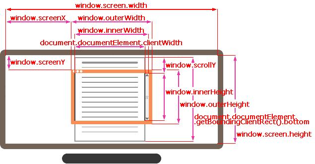 Демонстрация screen.width/height, window.outerWidth/Height, window.innerWidth/Height, window.screenX/Y, window.scrollX/Y
