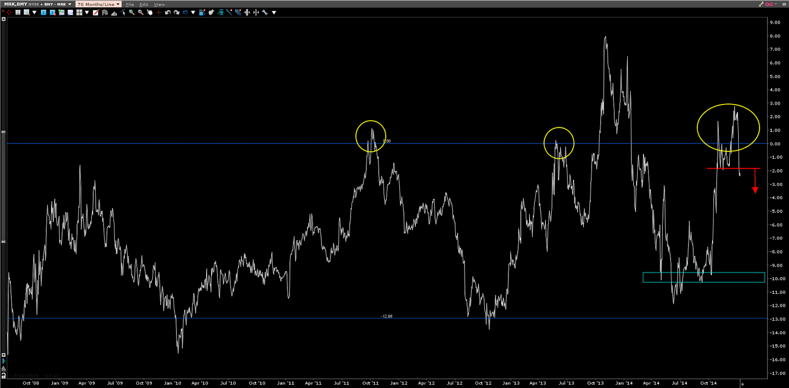 spread stocks acciones BMY MRK Bristol Myers Merck