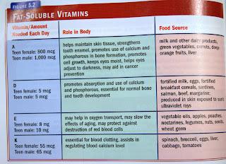 list of vitamins