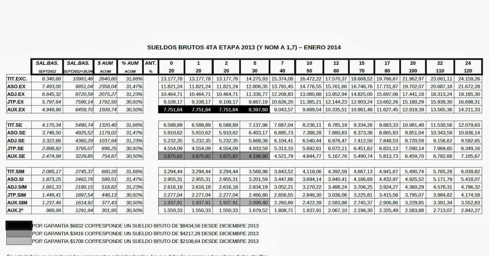 aumento salarial docente: Enero 2014, 7 % para todas las categorías
