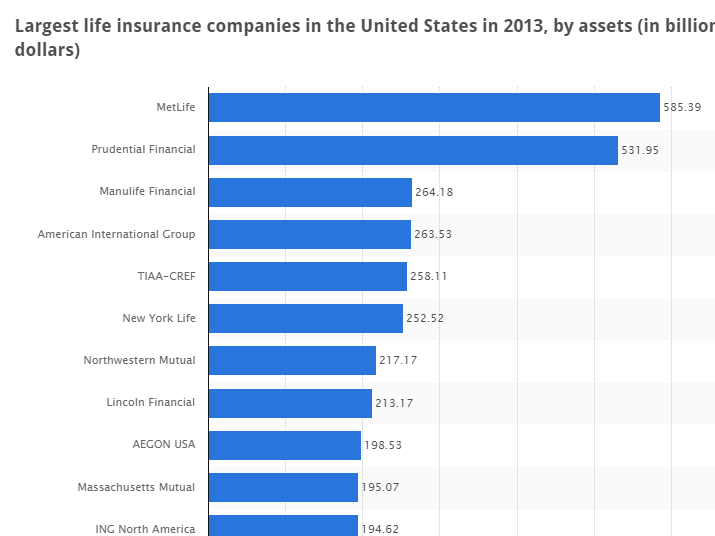 Best Life Insurance Company >> Auto Insurance4u Top 10 Life Insurance Companies In The Us With