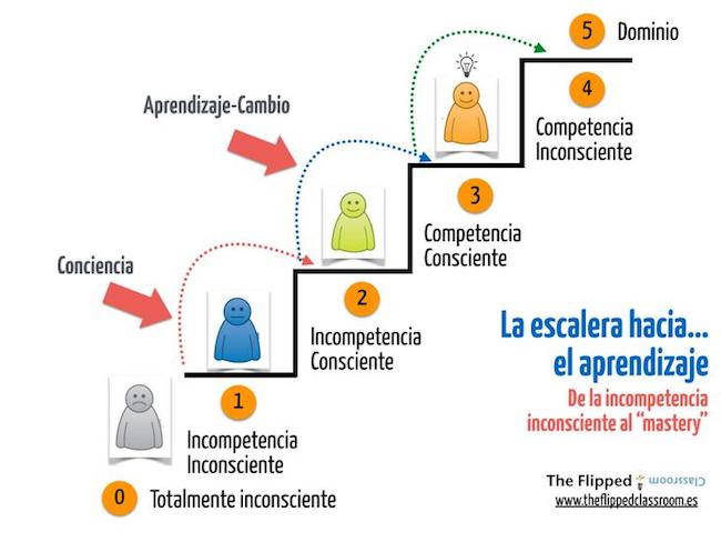 imagen tomada the www.theflippedclassroom.es