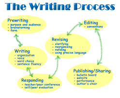 what is the final step of the writing process