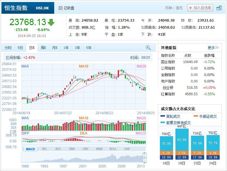 中国株コバンザメ投資 香港ハンセン指数20140925