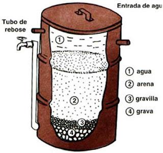 filtración del agua, filtrando el agua en arena, filtro de arena, método de filtración en arena, formas de filtrar el agua