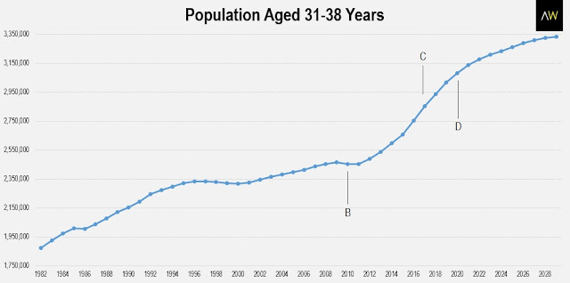 Population aged 31-38 years