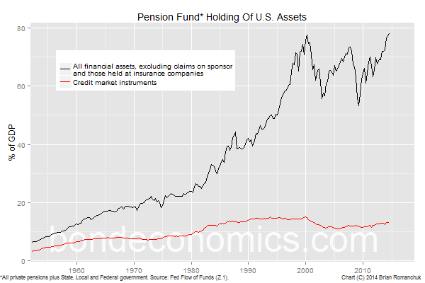 Chart: Pension Fund Holdings Of Financial Assets