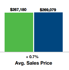 Average sales price in October 2014 by Keller Williams Realty