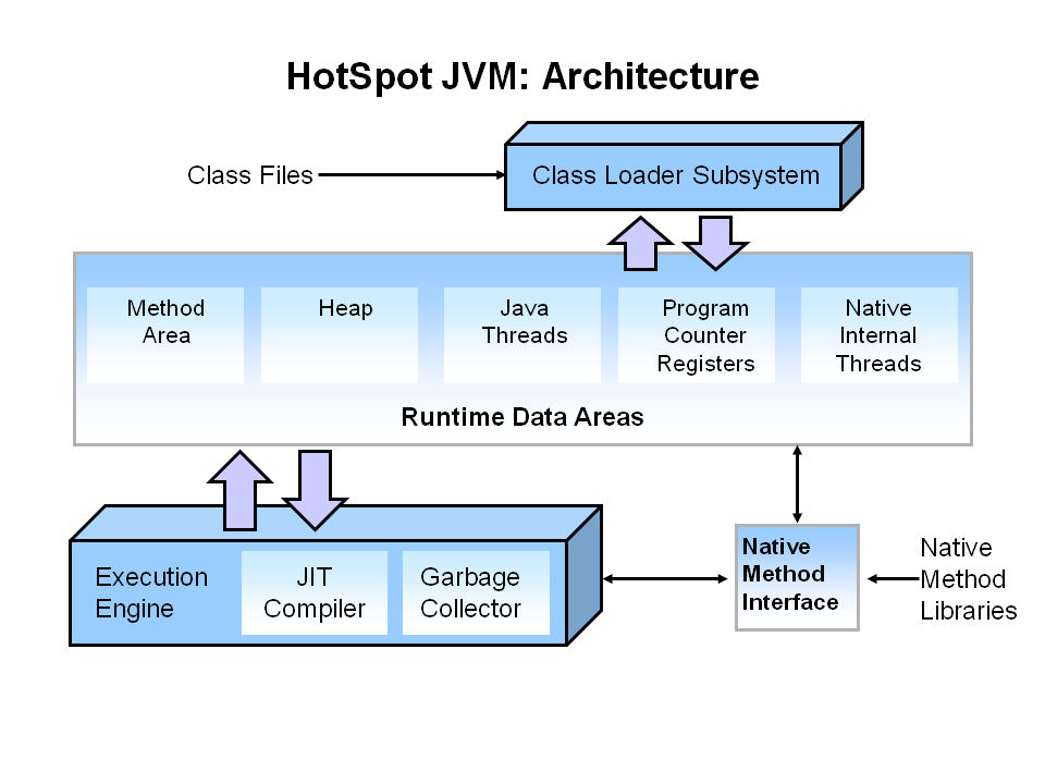 Knowledge hub jvm architecture for Architecture java