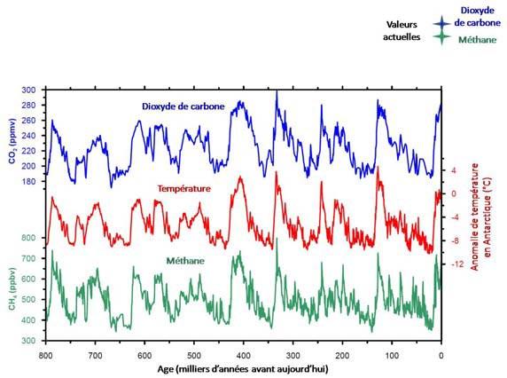 CO2_CH4_Les teneurs actuelles en gaz à effet de serre n'ont pas d'équivalent depuis 800 000 ans