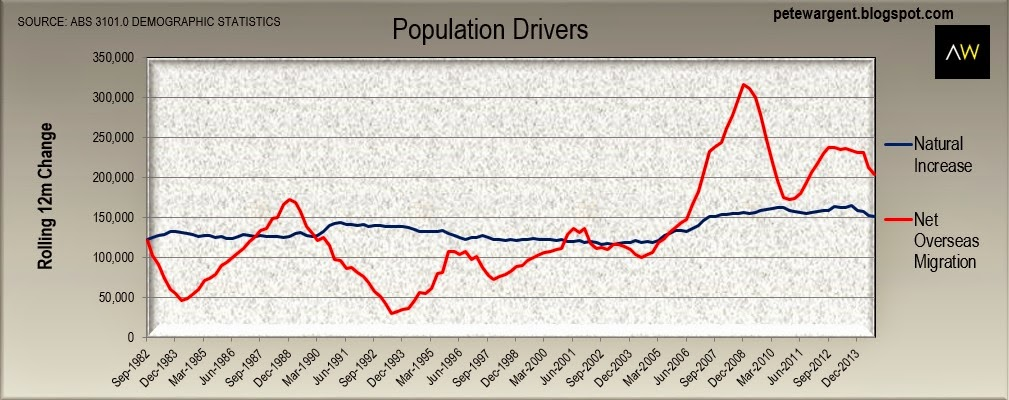 Population drivers