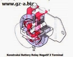Konstruksi Battery Relay Negatif 3 Terminal