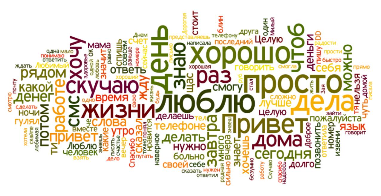 Поздравление на всех языках мира 60