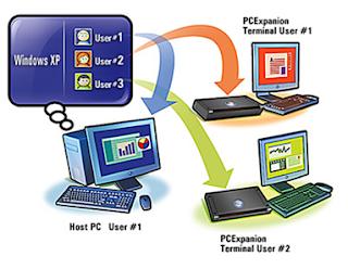 Sistem Operasi Multi User