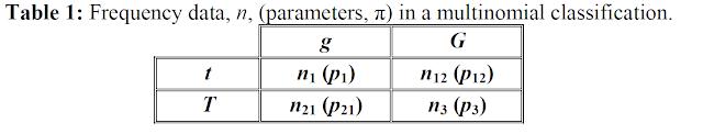 Coeficiente de asociación de Yule (calculo Bayesiano en R)