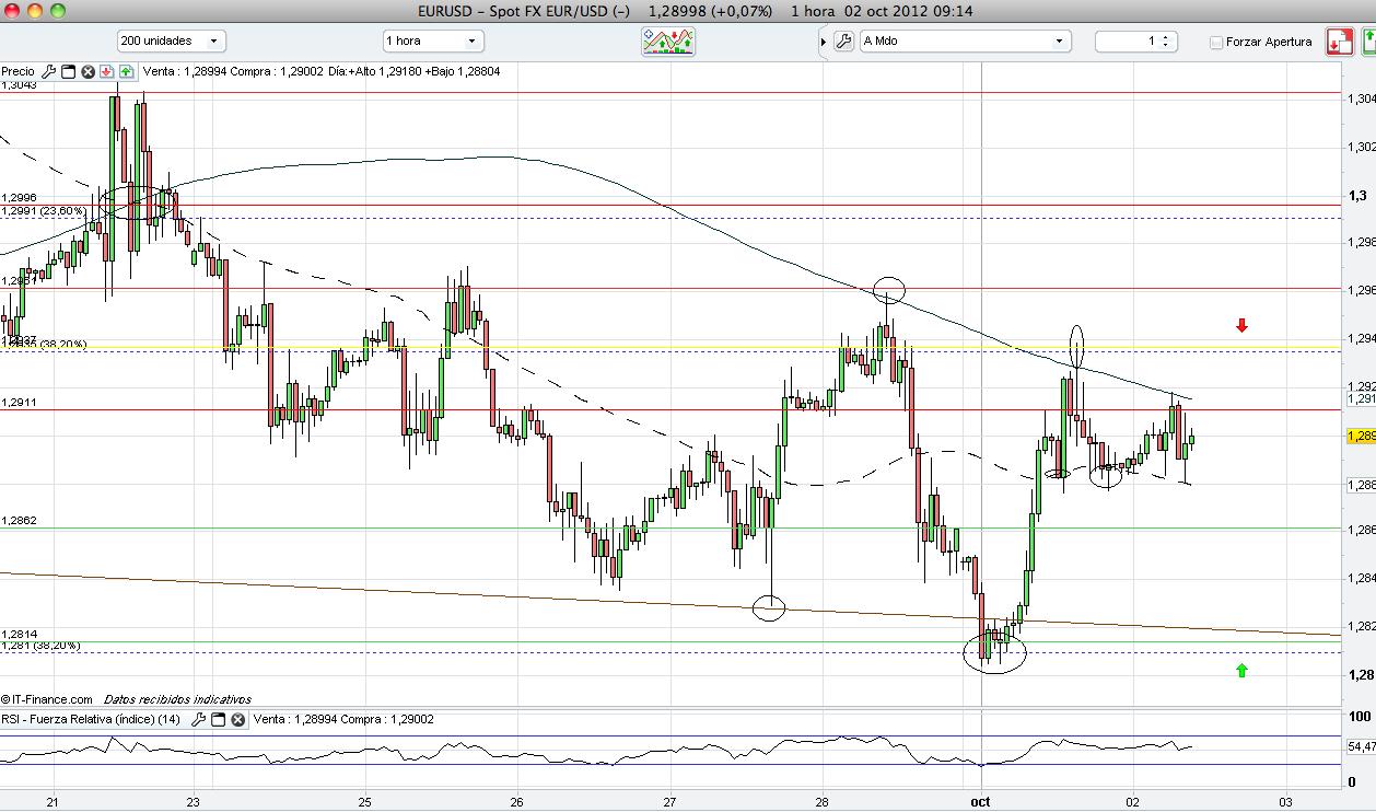 Analisis forex euro usd