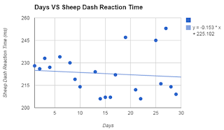 Reaction Time Days VS Sheep Dash Reaction Time