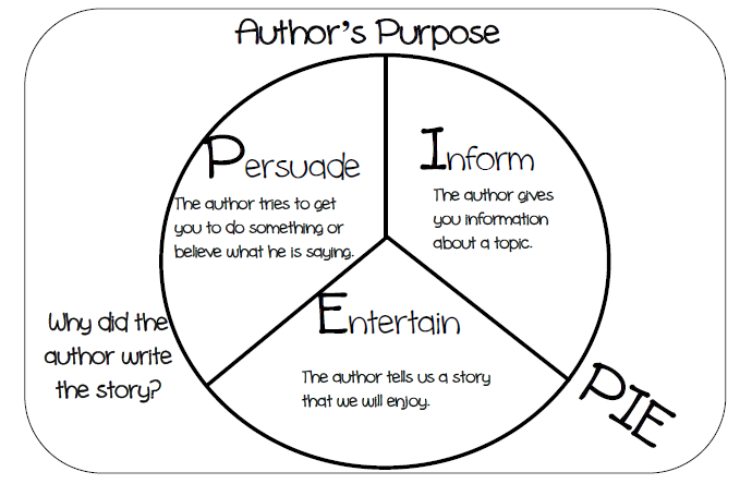 Writing purpose