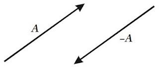 Vektor A Negatif dari sebuah vektor A